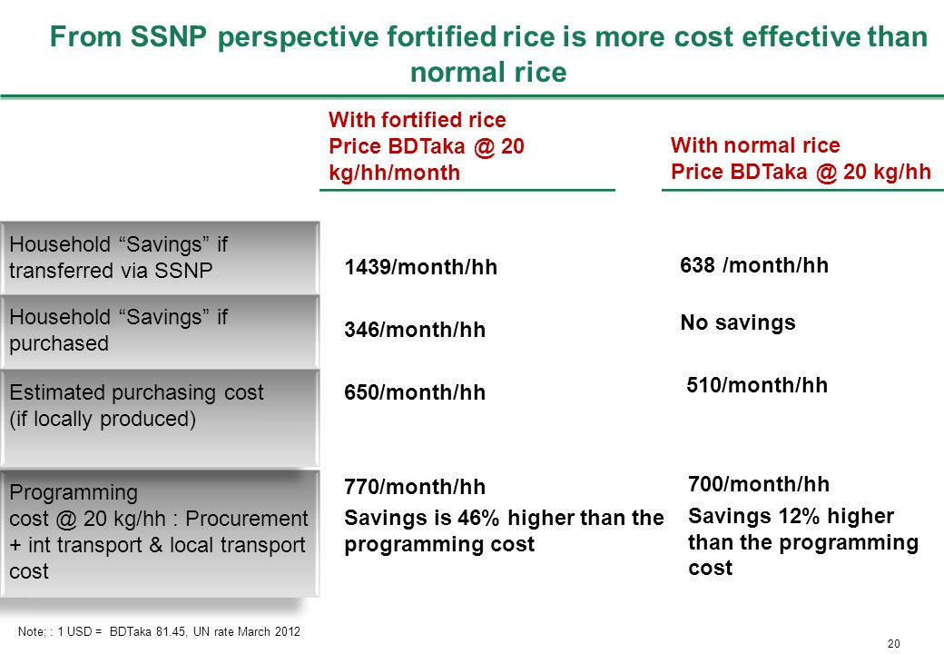 20 From SSNP perspective fortified rice is more cost effective than normal rice Note; : 1 USD = BDTaka 81.45, UN rate March 2012 With fortified rice Price BDTaka @ 20 kg/hh/month With fortified rice Price BDTaka @ 20 kg/hh/month 1439/month/hh 346/month/hh 650/month/hh 770/month/hh Savings is 46% higher than the programming cost 638 /month/hh No savings 510/month/hh Household Savings if transferred via SSNP Household Savings if transferred via SSNP Household Savings if purchased Household Savings if purchased Programming cost @ 20 kg/hh : Procurement + int transport & local transport cost Programming cost @ 20 kg/hh : Procurement + int transport & local transport cost With normal rice Price BDTaka @ 20 kg/hh With normal rice Price BDTaka @ 20 kg/hh Estimated purchasing cost (if locally produced) Estimated purchasing cost (if locally produced) 700/month/hh Savings 12% higher than the programming cost