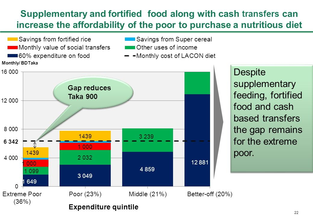 22 Supplementary and fortified food along with cash transfers can increase the affordability of the poor to purchase a nutritious diet Gap reduces Taka 900 Despite supplementary feeding, fortified food and cash based transfers the gap remains for the extreme poor.