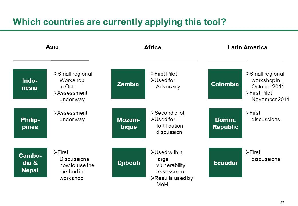 27 Which countries are currently applying this tool.