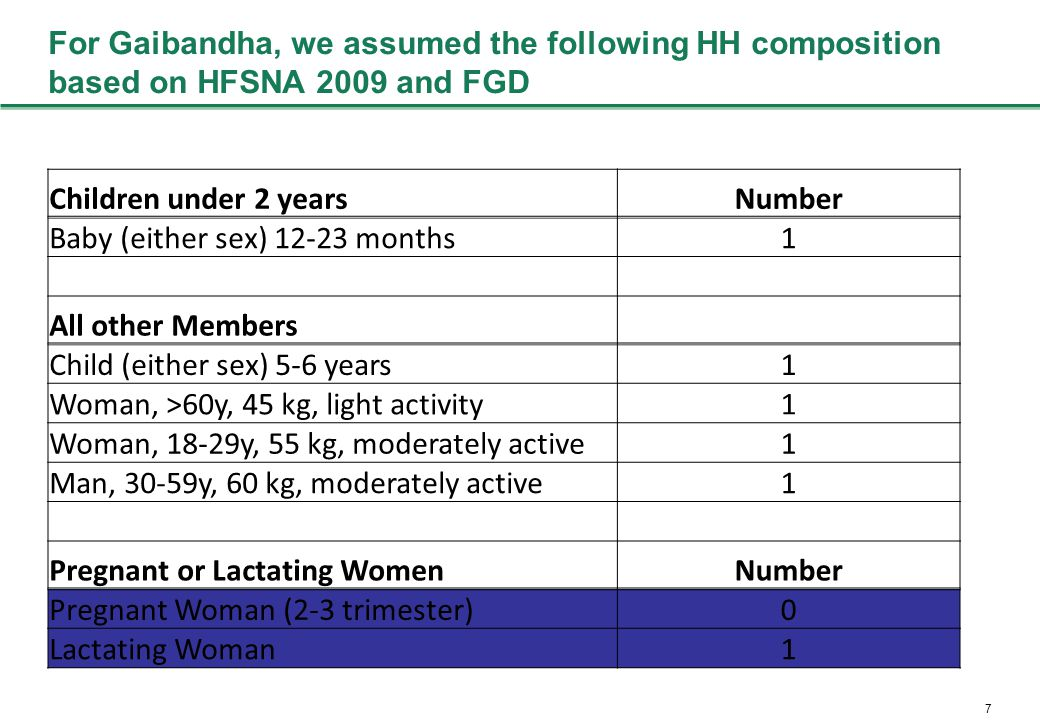 7 For Gaibandha, we assumed the following HH composition based on HFSNA 2009 and FGD Children under 2 yearsNumber Baby (either sex) 12-23 months1 All other Members Child (either sex) 5-6 years1 Woman, >60y, 45 kg, light activity1 Woman, 18-29y, 55 kg, moderately active1 Man, 30-59y, 60 kg, moderately active1 Pregnant or Lactating WomenNumber Pregnant Woman (2-3 trimester)0 Lactating Woman1