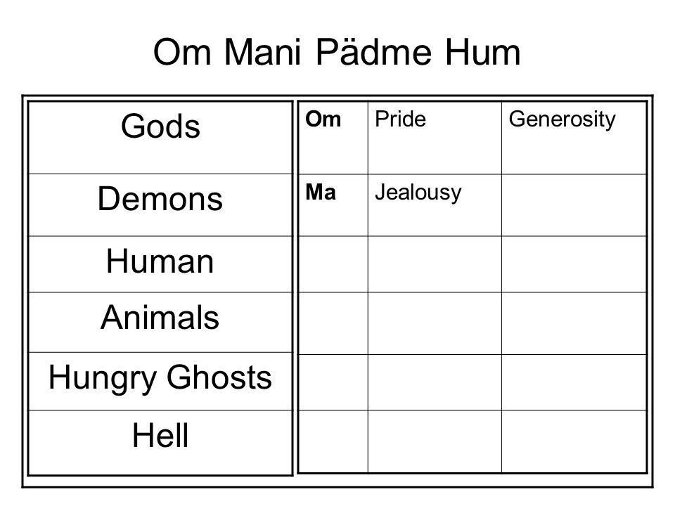 Om Mani Pädme Hum Gods Demons Human Animals Hungry Ghosts Hell OmPrideGenerosity MaJealousyMorality niAttachmentPatience PädIgnoranceDiligence meGreedRenunciation HumAngerWisdom