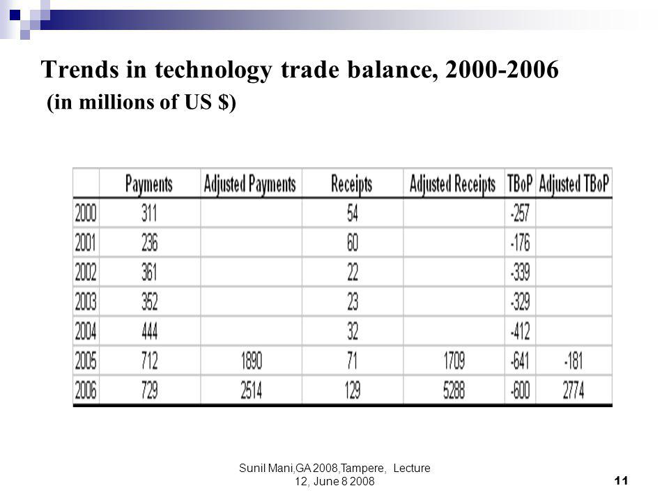 Sunil Mani,GA 2008,Tampere, Lecture 12, June 8 200811 Trends in technology trade balance, 2000-2006 (in millions of US $)