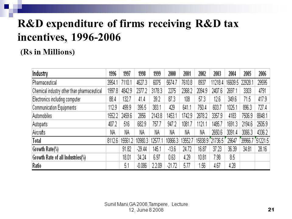Sunil Mani,GA 2008,Tampere, Lecture 12, June 8 200821 R&D expenditure of firms receiving R&D tax incentives, 1996-2006 (Rs in Millions)
