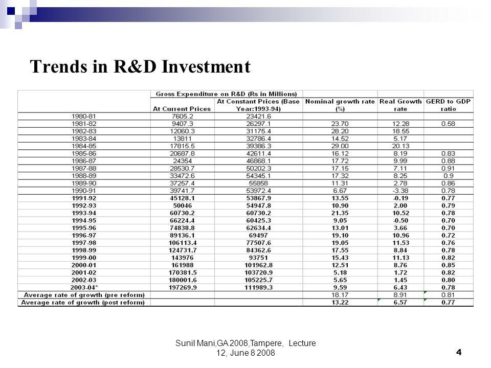 Sunil Mani,GA 2008,Tampere, Lecture 12, June 8 20084 Trends in R&D Investment