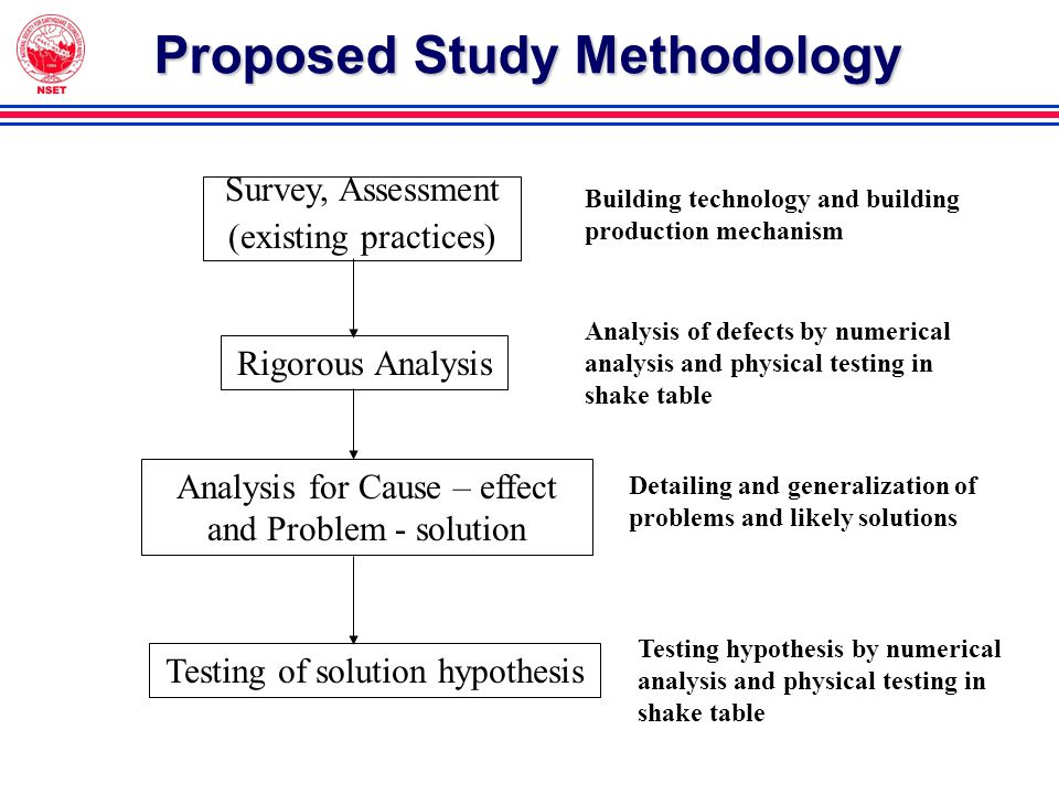 Proposed Study Methodology Survey, Assessment (existing practices) Rigorous Analysis Analysis for Cause – effect and Problem - solution Testing of solution hypothesis Building technology and building production mechanism Analysis of defects by numerical analysis and physical testing in shake table Detailing and generalization of problems and likely solutions Testing hypothesis by numerical analysis and physical testing in shake table