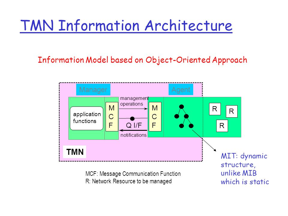 TMN Information Architecture MCFMCF MCFMCF R R R Agent management operations notifications Q I/F application functions TMN MCF: Message Communication Function R: Network Resource to be managed Manager Information Model based on Object-Oriented Approach MIT: dynamic structure, unlike MIB which is static