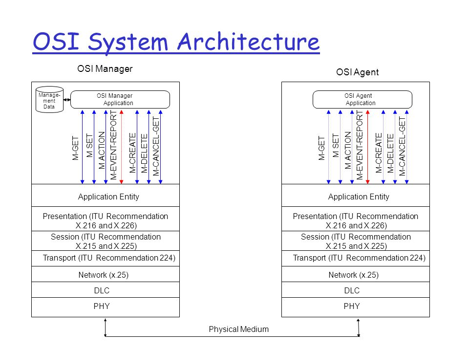 OSI System Architecture OSI Manager Application M-GET M SET OSI Manager Application Entity Presentation (ITU Recommendation X.216 and X.226) Session (ITU Recommendation X.215 and X.225) Transport (ITU Recommendation 224) Network (x.25) OSI Agent PHY Physical Medium Manage- ment Data M ACTION M-EVENT-REPORT M-CREATEM-DELETE M-CANCEL-GET DLC OSI Agent Application M-GET M SET Application Entity Presentation (ITU Recommendation X.216 and X.226) Session (ITU Recommendation X.215 and X.225) Transport (ITU Recommendation 224) Network (x.25) PHY M ACTION M-EVENT-REPORT M-CREATEM-DELETE M-CANCEL-GET DLC