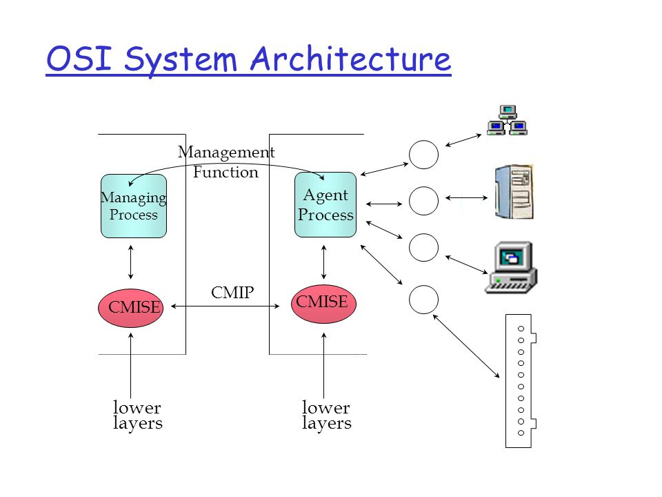 OSI System Architecture Managing Process Agent Process CMISE CMIP CMISE lower layers Management Function