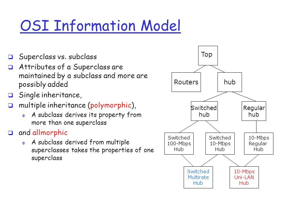 OSI Information Model Switched hub Routershub Regular hub Switched 100-Mbps Hub Top Switched 10-Mbps Hub 10-Mbps Regular Hub Switched Multirate Hub 10-Mbps Uni-LAN Hub  Superclass vs.