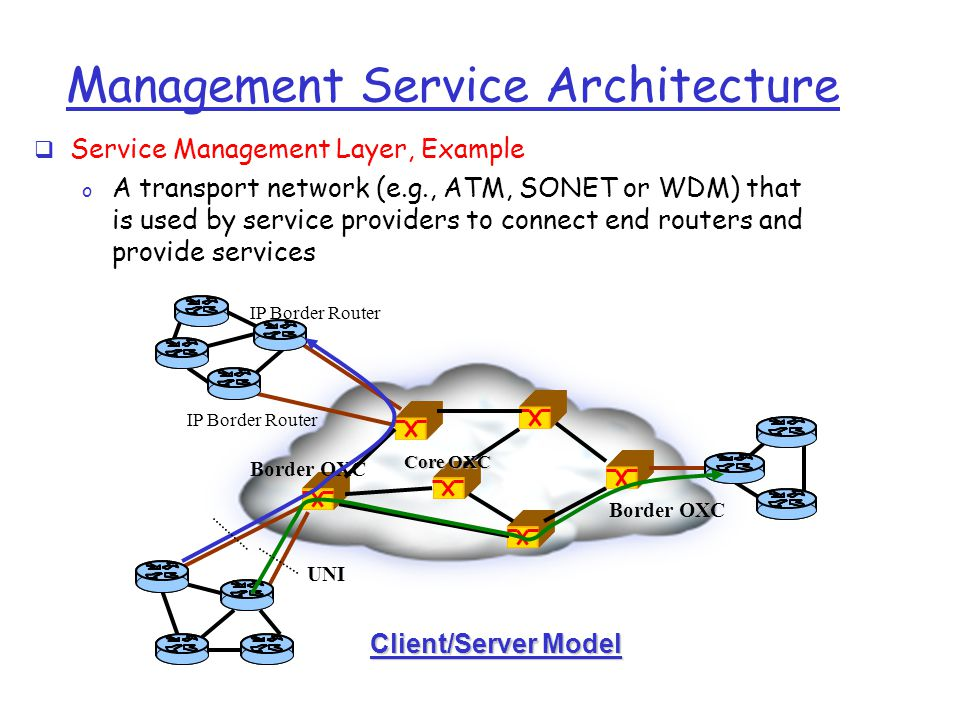 Management Service Architecture  Service Management Layer, Example o A transport network (e.g., ATM, SONET or WDM) that is used by service providers to connect end routers and provide services Border OXC Core OXC IP Border Router UNI Client/Server Model