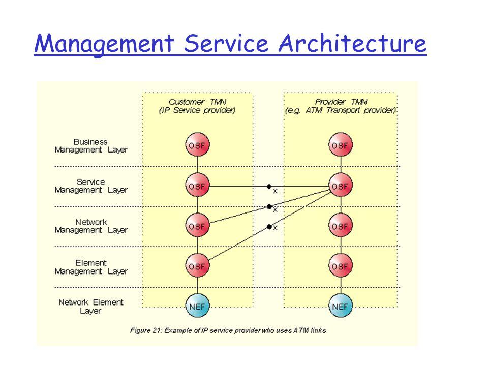 Management Service Architecture