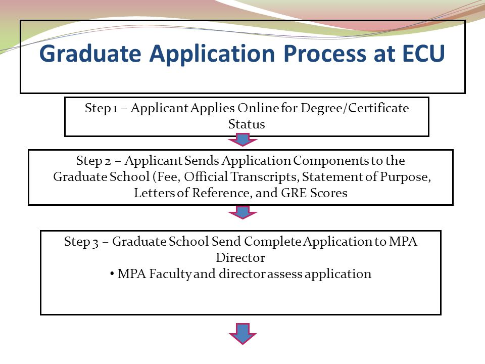 Step 1 – Applicant Applies Online for Degree/Certificate Status Step 2 – Applicant Sends Application Components to the Graduate School (Fee, Official