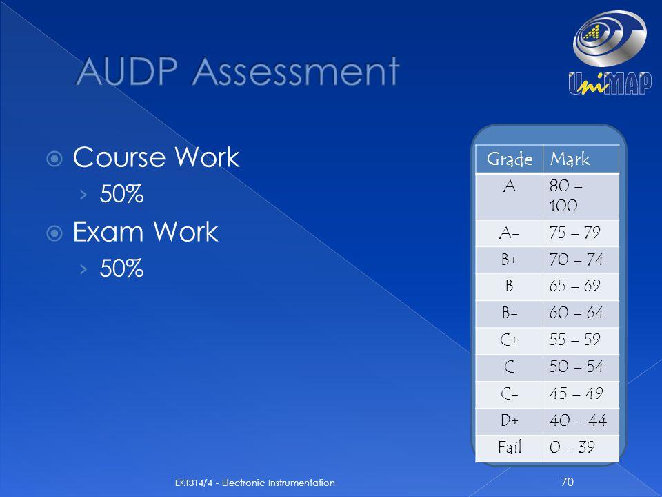  Course Work › 50%  Exam Work › 50% 70 EKT314/4 - Electronic Instrumentation GradeMark A80 – 100 A-75 – 79 B+70 – 74 B65 – 69 B-60 – 64 C+55 – 59 C5