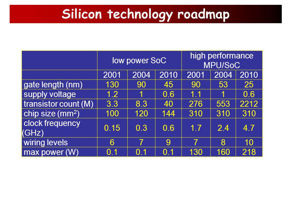 CMOS Technology advantages: size reduction.