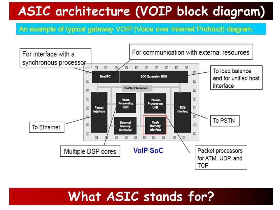 ASIC is an embedded hardware component designed for a specific end product.