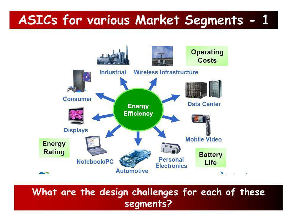 5. ASIC Market segments