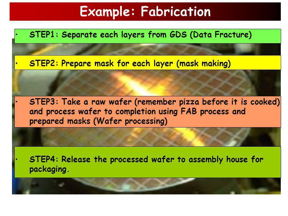 STEP6: Manufacturing