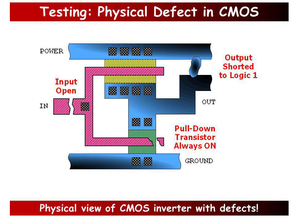 Testing: What is physical Defect.
