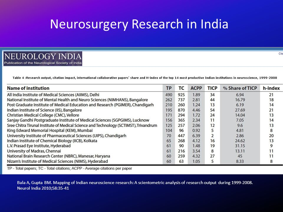 Bala A, Gupta BM. Mapping of Indian neuroscience research: A scientometric analysis of research output during 1999-2008. Neurol India 2010;58:35-41 Ne