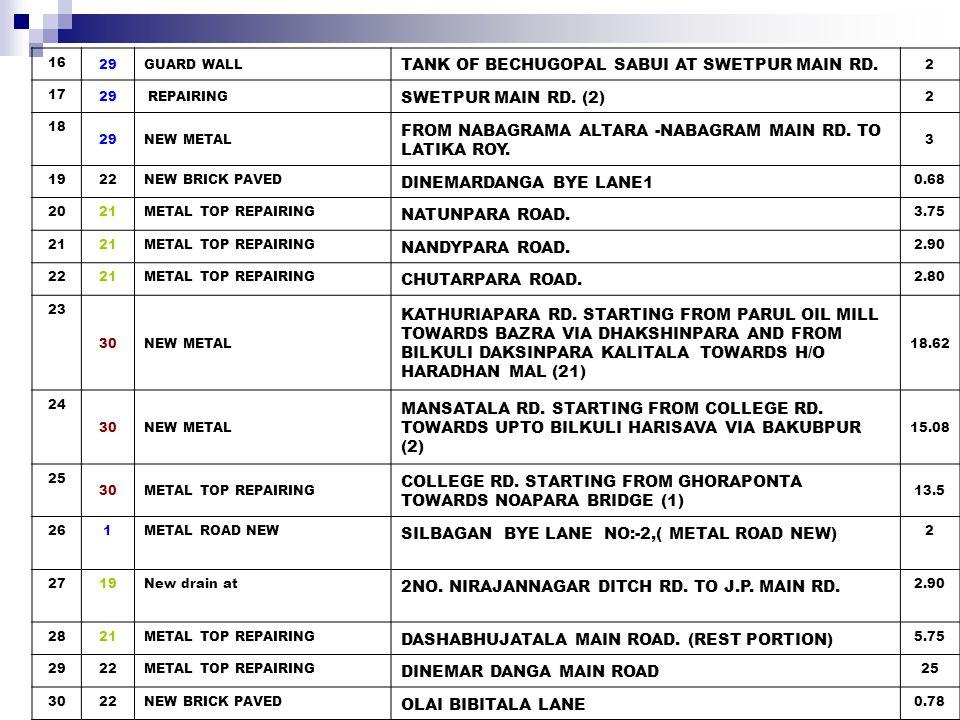 311DRAIN BISHARITALA RD H/O S.SANTRA TO S.DAS 0.5 32 33NEW METAL DAKSHINPARA FROM HOUSE OF JIBON DAS TOWARDS HOUSE OF RANJIT KAR 6.68 33 32New drain at FROM RLY.
