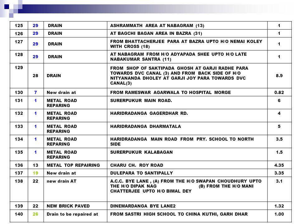 141 33NEW BRICK PAVEMENT FROM H/O B.T.MONDAL TOWARDS H/O B.DUTTA AT S.PALLY PURBAPARA (2) 0.58 1426 NEW DRAIN R.ARARWAL BYE LANE-2 1.95 14315New drain at BEHIND BALIKA VIDYALAYA TO BANI SANGHA (IN CONTINUATION OF THE DITCH OF WARD NO - 14) 18.75 14420DRAIN PIRTALA BESIDE H/O D.