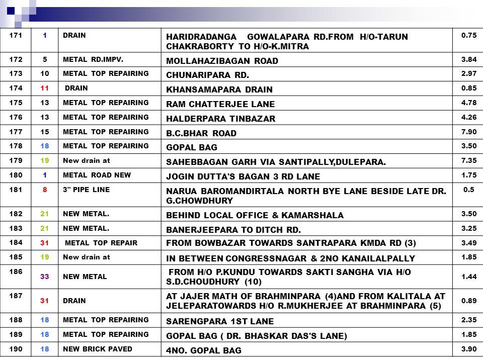 191 31DRAIN FROM H/O S.CHATTERJEE AT BRAHMINPARA (16) 0.93 192 31Drain FROM UBI AT BOWBAZAR TOWARDSRIVER SARASWATI (4) 0.3 19310GUARD WALL TALPUKUR THIRD LANE (SOUTH & NORTH SIDE) 4.00 19414 GUARD WALL AUDDY COLONY, MADHAYANCHAL(ONE) 1 19524GUARD WALL at SATGHATA POND 13.75 19626 BRICK PAVED to be repaired ROAD STARTING FROM RABINDRA VIDYAPITH UP TO THE H/O JAGANNATH JADAV 1.20 19726NEW BRICK PAVED MASJIDBAGAN FOOTBAL GROUND BYE LANE-2 1.95 19827BATHING GHAT REPAIR GOURHATI SINGLE BLOCK S GHAT 3 19927BATHING GHAT REPAIR GOURHATI DOUBBLE BLOCK S GHAT 3 20027COMMUNITY LATRINE COMMUNITY LATRINE ADJECENT TOGOURHATI FERRY GHAT 2 2014METALLED TOP REPAIRING CHAMPATALA RD.BYE LANE-1 0.95 2026NEW BRICK PAVED MAJERGHAT ROAD 0 2038METAL/ REPAIR KALUPUKUR SHYAMKRISHIN BAGAN BYE LANE- 3 1.1 2048B/PAVEMENT NARUA PANCHANANTALA NORTH BYE LANEFROM SANIMANDIR TO H/O OF LT.