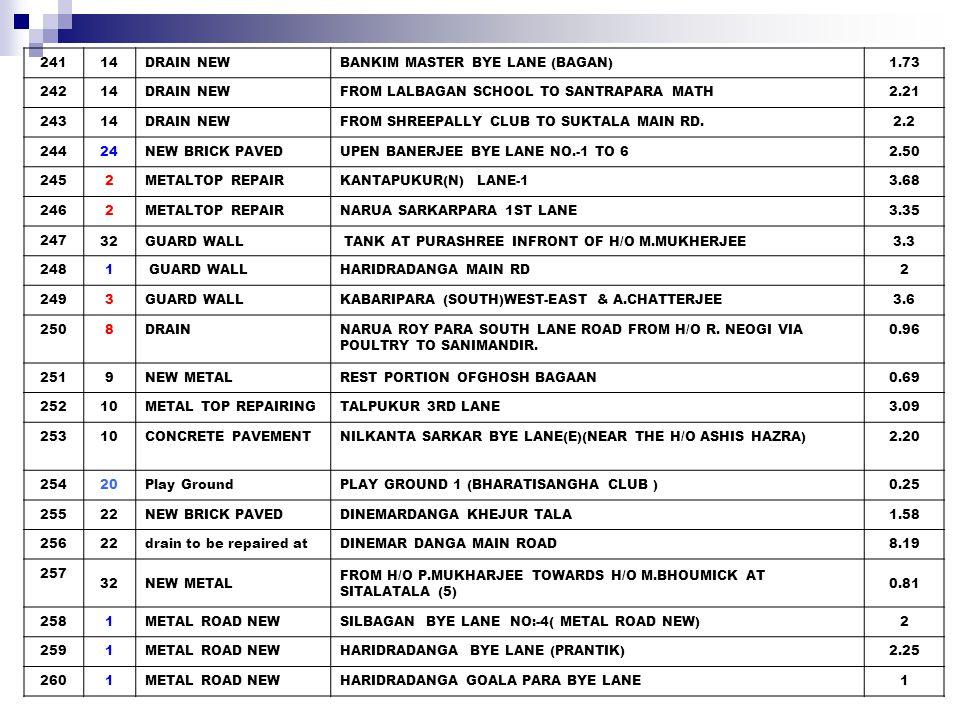 2611METAL ROAD NEW CHARAKTALA BYE LANE(STADIUM S ENTERENCE) 1 2622New drain at MUNSHIPUKURDHAR(SARKARBAGAN) ROAD 0.96 26310Restoration RUPLAL NANDY (SOUTH) 0.71 26419NEW BRICK PAVED SABINARA H/O MR.