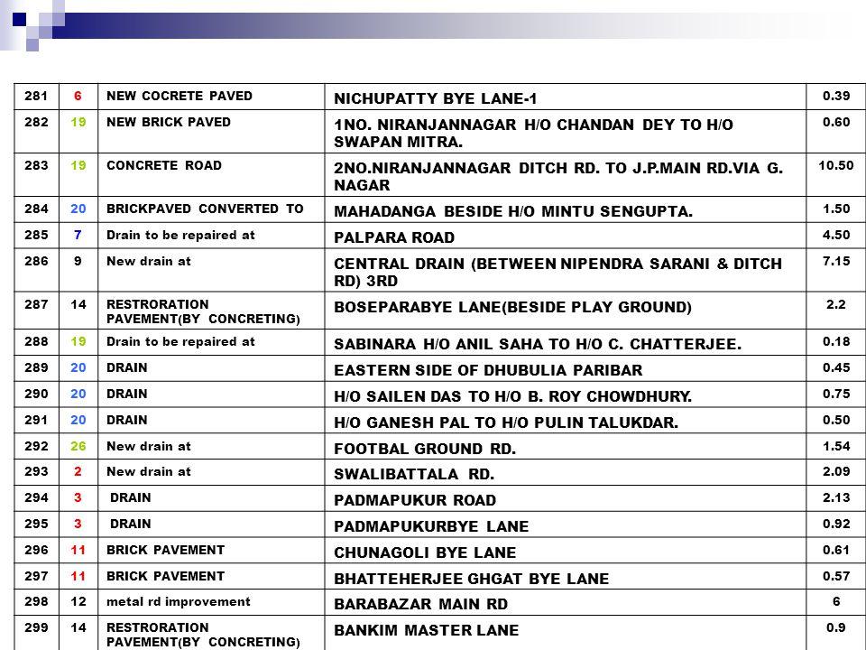 30014RESTRORATION PAVEMENT(BY CONCRETING) BANERJEE BAGAN 1.23 301 33NEW BRICK PAVEMENT FROM H/O P.B.CHAKRABORTY TOWARDS H/O B.SARKAR 0.27 30216METAL TOP REPAIRING CONVENT RD 3.00 30323Brick.pav.New TEMATHA K.B.C RD.BESIDE ELECTRIC OFFICE 0.71 30423Drain,New TEMATHA K.B.C RD.BESIDE ELECTRIC OFFICE 0.58 30523Drain,New JUGI PARA 1ST LANE 1.10 30624NEW BRICK PAVED MONSATALA RD.