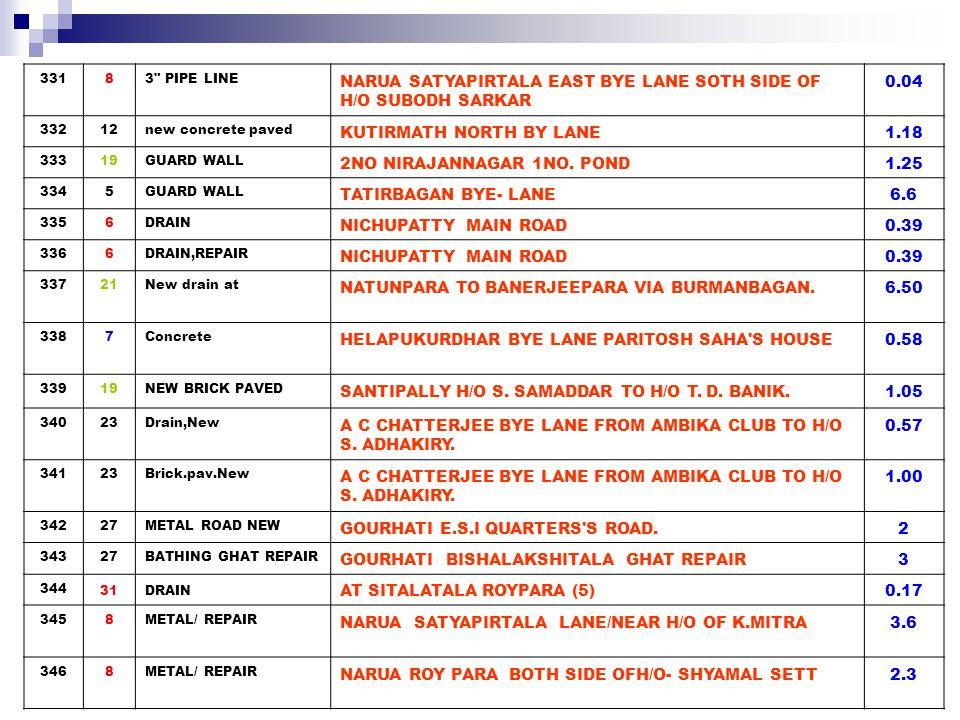 3478CONC.PAVEMENT NARUA AKUNJIBAGAN2.74 3488RETAINING WALL NARUA SARKAR PARA SOUTH PUKUR PARH1.5 3498RETAINING WALL FROM DITCH TO H/O P.GHOSH TO H/O OF P.SING.3.55 3508RETAINING WALL NORTH SIDE OF THE POND & G.CHATTERJEE NOTH BANK 4.24 3518RETAINING WALL FROM H/O OF A.DAS VIA A.MONDAL TO K.DAS2.75 3523BRICK PAVED TALDANGA MODAK GOLI1.15 35311 DRAIN MURGIPATTY DRAIN0.38 35411COMMUNITY LATRINE COMMUNITY LATRINE ON CHUNAGOLI GARH5 35511COMMUNITY LATRINE COMMUNITY LATRINE ON LALDIGHIR BASTI3 35614DRAIN NEW CROSS DRAIN NEAR TARAMA BUILDERS0.3 35714METAL ROAD REPARING BOSEPARA MAIN ROAD11.93 35815New drain at GOLAP BAGAN (PART)1.00 35919Drain to be repaired at DULEPARA MAIN ROAD0.65 36021NEW BRICK PAVED NATUNPARA (PODDARPARA)BYELANE.1.50 36121NEW BRICK PAVED BARASAT CHUTARPARA H/O A.