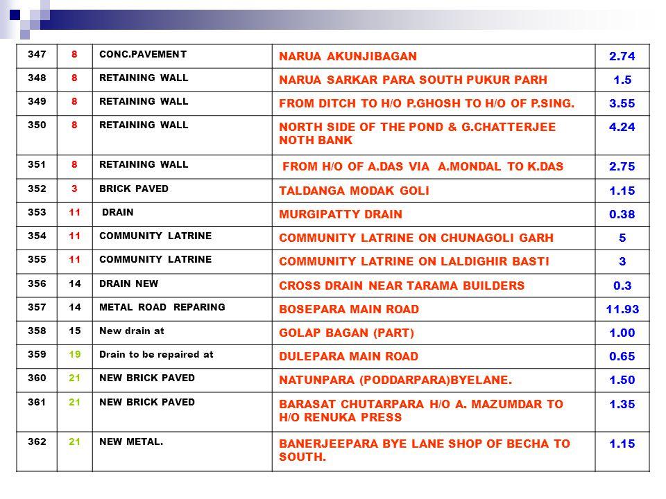 36323GUARD WALL at BOSE PARA BESIDE THE HOUSE OF CHAITALI CHAKROBARTY 1.65 36423GUARD WALL at POND OF BARID BARAN DAS, GUARD WALL1.65 3658DRAIN NARUA PANCHANANTALAMAIN ROAD(NORTH) FROM H/O OF G.DEY TO SANIMANDIR 0.56 3662BRICK PAVED BIBIRHAT WEST BYE LANES0.48 3672BRICK PAVED SWALIBATTALA BYE LANE0.66 3686NEW COCRETE PAVED R.ARARWAL BYE LANE-30.6 3698CONC.PAVEMENT KALUPUKUR KABARKHANA.0.4 37017Drain to be repaired at T.N.