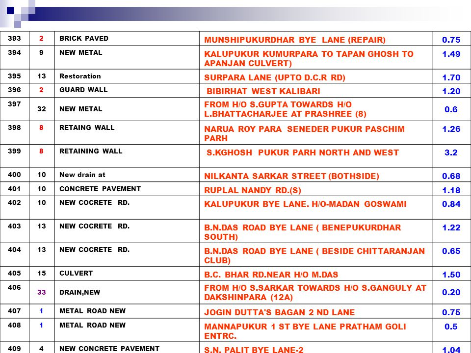 41016METAL TOP REPAIRING SAHEED KANAI KANAN 2.25 41116METAL TOP REPAIRING GARH PARA 2.00 412 32DRAIN,NEW FROM H/O S.GHOSH TOWARDS KMDA DRAIN (6) AND FROM BACK SIDE OF H/O A.PAUL TOWARDS H/O A.KONAR AT PURASHREE (7) 0.9 413 32DRAIN,NEW FROM H/O S.GUHAROY TOWARDS KMDA DRAIN VIA H/O S.DAS (10) 0.9 4142BRICK PAVED KANTAPUKUR HARA GOLI 2.73 4152BRICK PAVED KANTAPUKUR(N) 1ST BYE LANE (JAHAR DAS) 1.35 4162BRICK PAVED KANTAPUKUR(S) 4TH BYE LANE (PANCHU GOPAL DAS) 1.55 4175 DRAIN KHANEKHODA MOSJID 0.32 4186 NEW DRAIN SHIBBATIGHAT BYE LANE(S) 0.28 4199NEW METAL ISMAILS GARDEN FROM PRANAB DHAR TO NANDA GHSOH LANE 0.55 420 32BRICK PAV AND FROM BACK SIDE OF H/O K.MAHATO TOWARDS H/0 D.PANJA (14B) 0.4 421 32BRICK PAV AND FROM BACK SIDE OF H/O K.MAHATO TOWARDS H/O K.MAJI (14B) 0.4 422 32NEW METAL FROM KARUNAMAYEE MEDICINE SHOP TOWARDS H/O A.NIYAGI (15) 1.06 423 33NEW BRICK PAVEMENT FROM H/O S.DHAR TOWARDS H/O A.