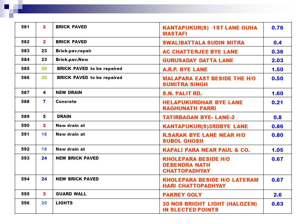 59720Park CHILDREN PARK 2 (BHARATISANGHA) 0.25 5981CULVERT SILBAGAN TO SILBAGAN 2ND LANE1.5 59915NEW METAL AIRTEL TOWER TO H/O DURGA DAS3.00 60015NEW METAL B.C.