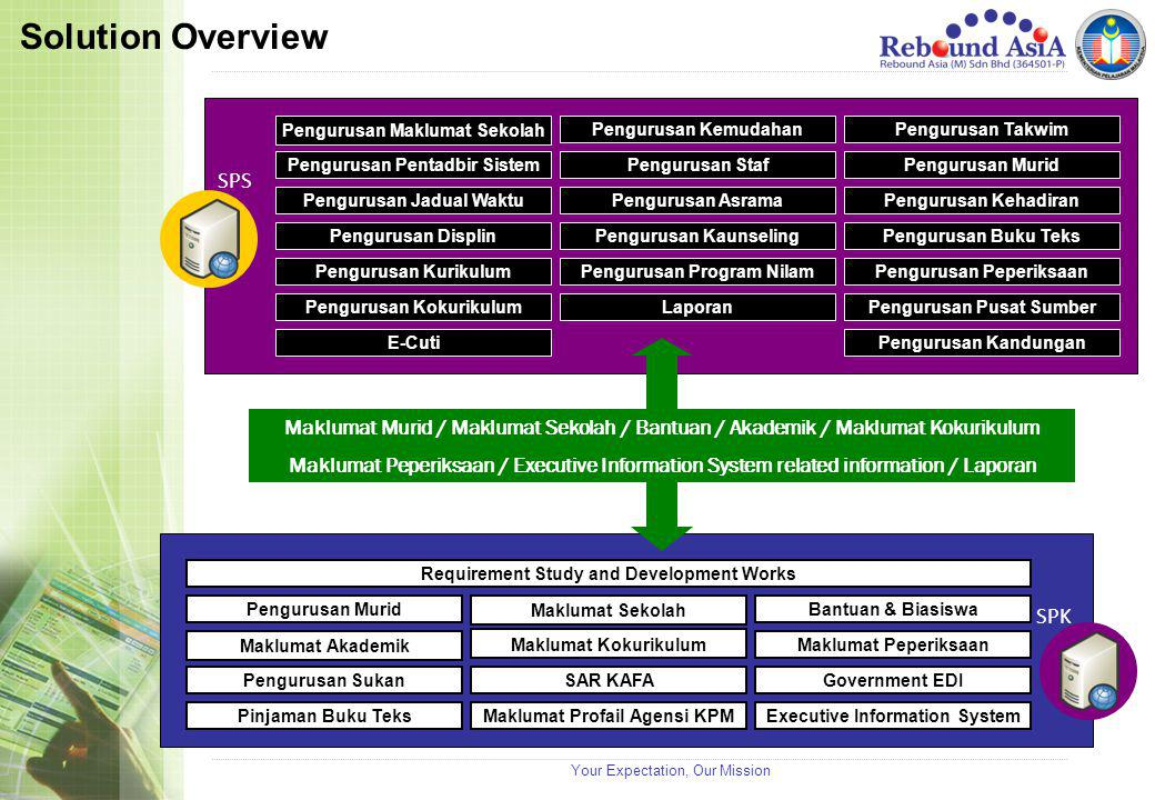 Your Expectation, Our Mission Solution Overview SPS Pengurusan Maklumat Sekolah Pengurusan KemudahanPengurusan Takwim Pengurusan Pentadbir SistemPengu