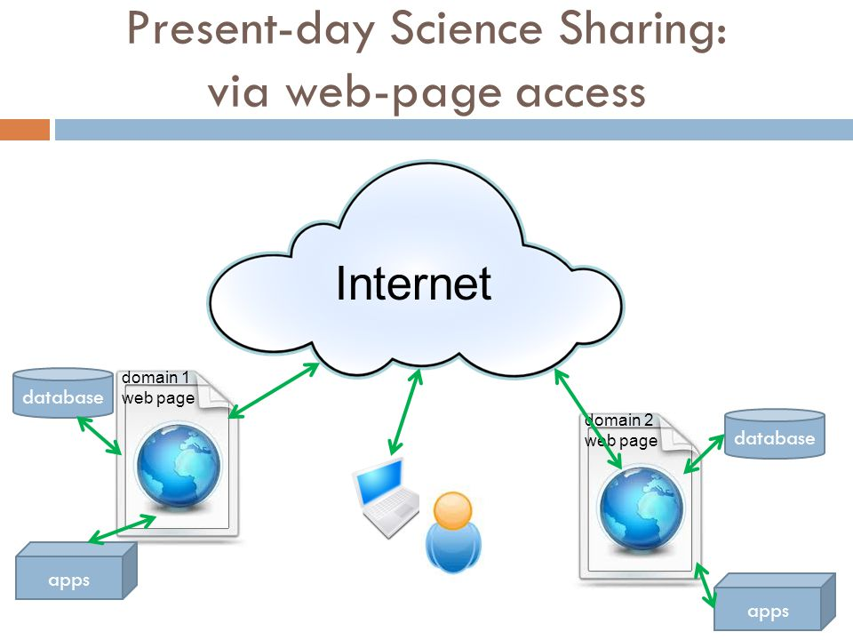 domain 2 web page Present-day Science Sharing: via web-page access database apps Internet domain 1 web page