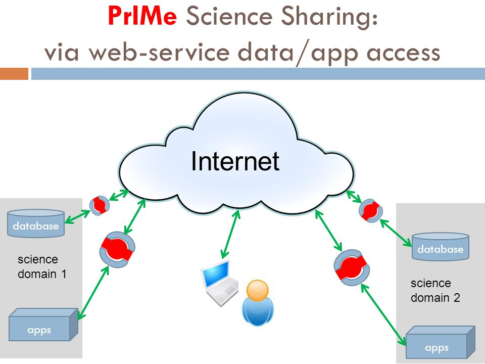 science domain 2 database apps Internet science domain 1 PrIMe Science Sharing: via web-service data/app access