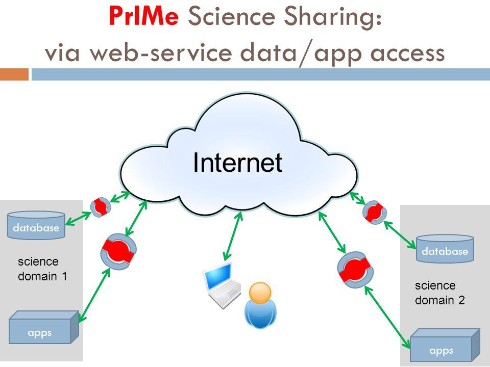 science domain 2 database apps Internet science domain 1 PrIMe Science Sharing: via web-service data/app access