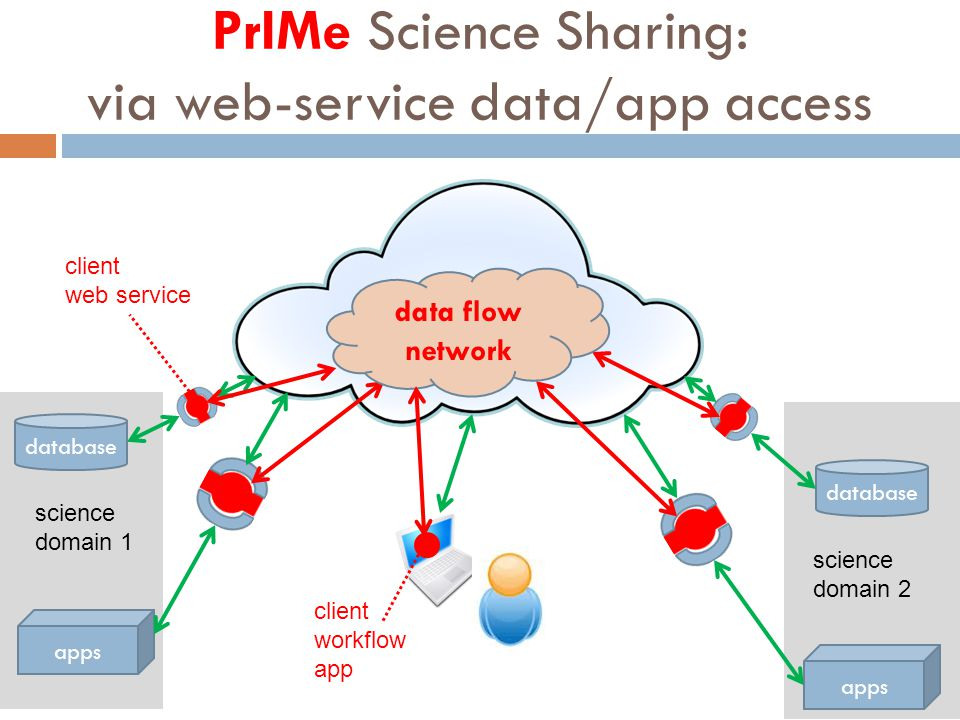 science domain 2 database apps Internet science domain 1 PrIMe Science Sharing: via web-service data/app access client web service data flow network c