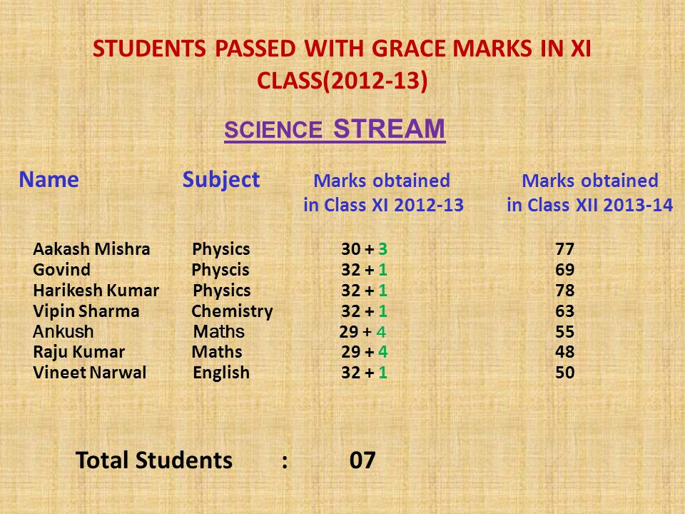 STUDENTS PASSED WITH GRACE MARKS IN XI CLASS(2012-13) Name Subject Marks obtained Marks obtained in Class XI 2012-13 in Class XII 2013-14 Aakash Mishra Physics 30 + 377 Govind Physcis 32 + 169 Harikesh Kumar Physics 32 + 178 Vipin Sharma Chemistry 32 + 163 Ankush Maths 29 + 4 55 Raju Kumar Maths 29 + 448 Vineet Narwal English 32 + 1 50 Total Students : 07 SCIENCE STREAM