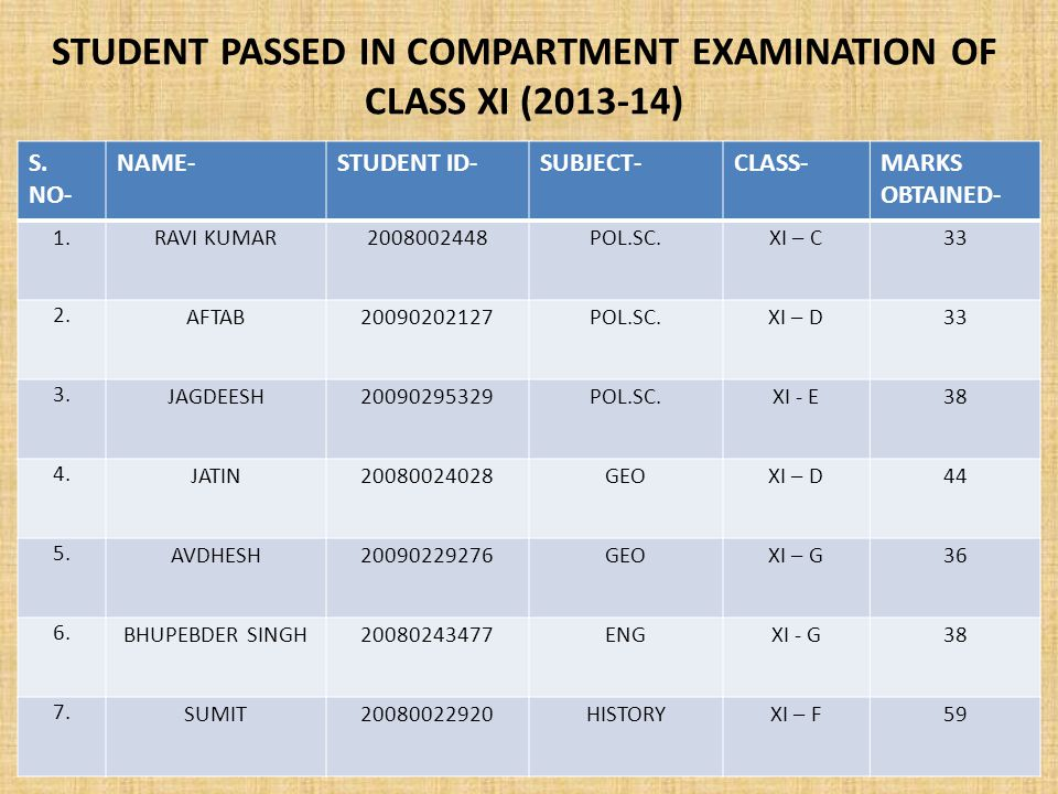 STUDENT PASSED IN COMPARTMENT EXAMINATION OF CLASS XI (2013-14) S.