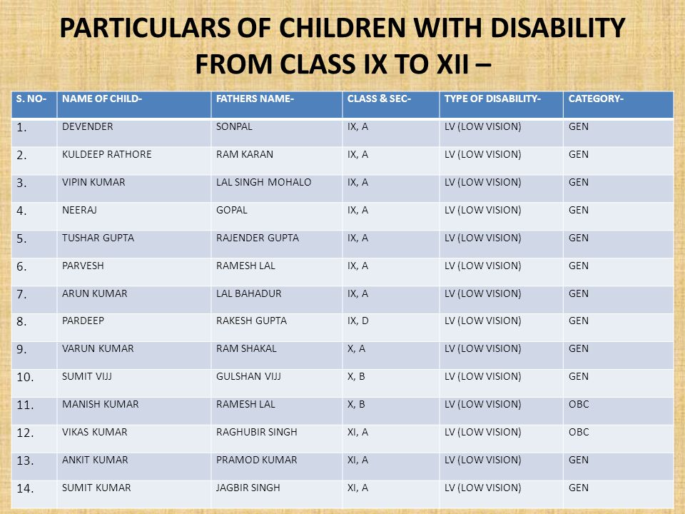 PARTICULARS OF CHILDREN WITH DISABILITY FROM CLASS IX TO XII – S.
