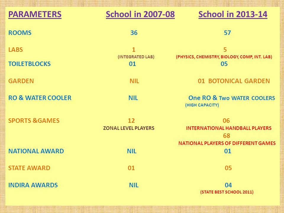 PARAMETERS School in 2007-08 School in 2013-14 ROOMS 36 57 LABS 1 5 (INTEGRATED LAB) (PHYSICS, CHEMISTRY, BIOLOGY, COMP, INT.