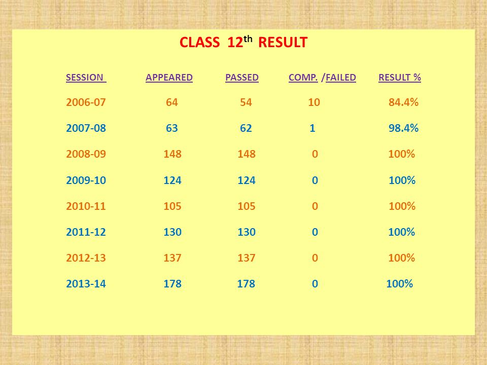 CLASS 12 th RESULT SESSION APPEARED PASSED COMP.