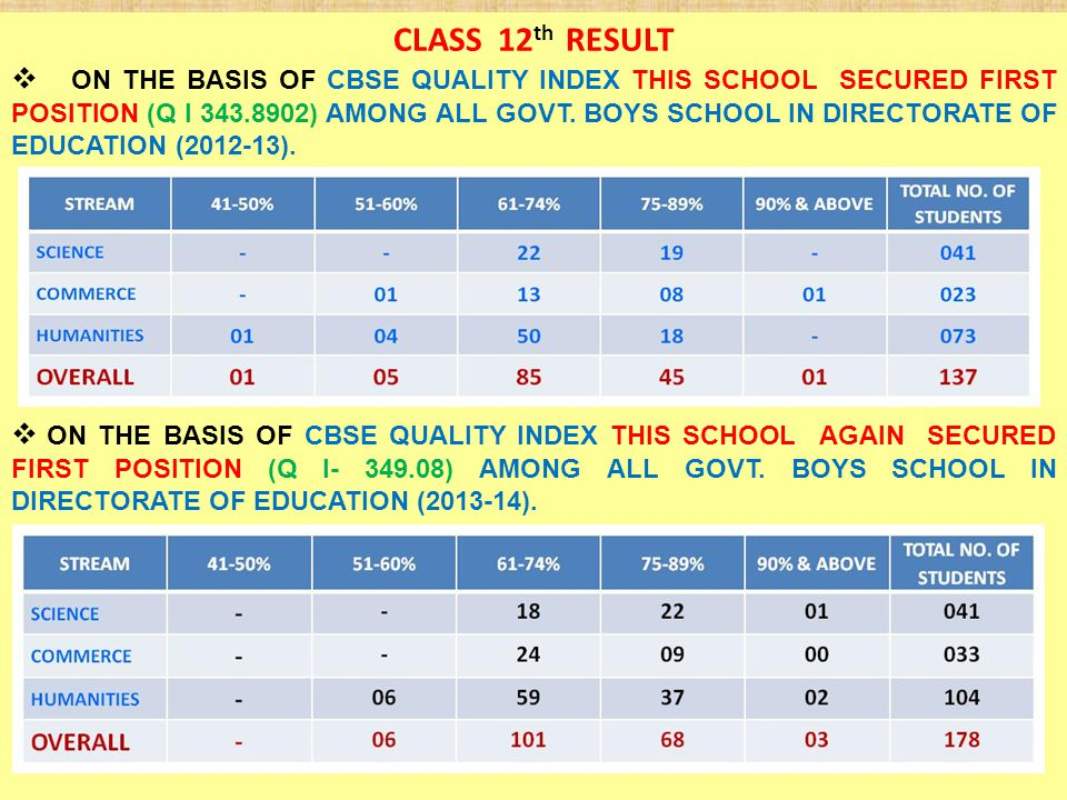  CLASS 12 th RESULT  ON THE BASIS OF CBSE QUALITY INDEX THIS SCHOOL SECURED FIRST POSITION (Q I 343.8902) AMONG ALL GOVT.