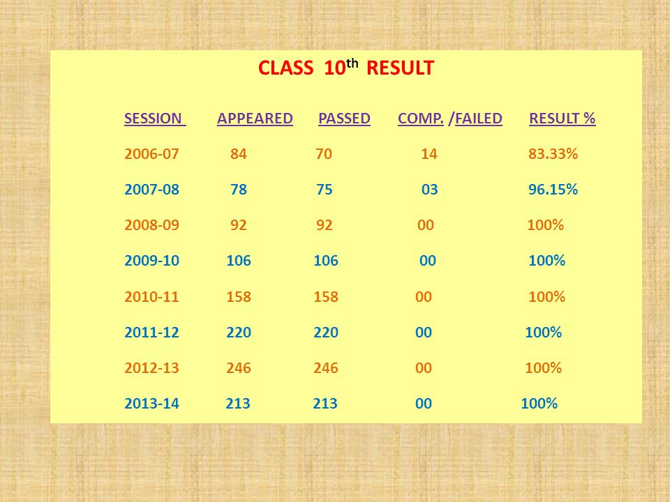 CLASS 10 th RESULT SESSION APPEARED PASSED COMP.