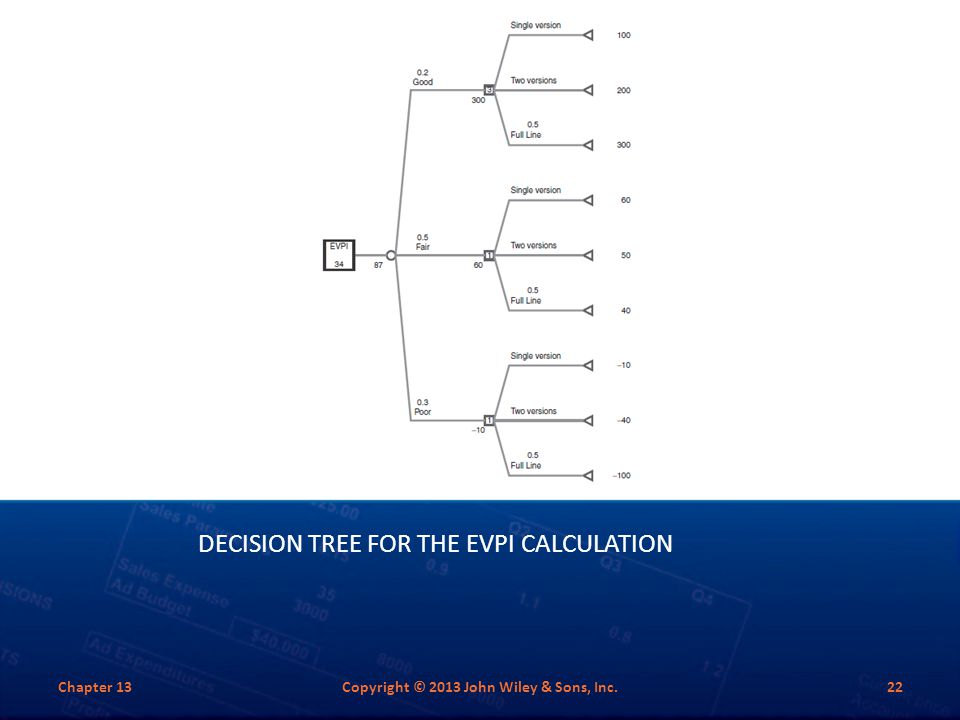 DECISION TREE FOR THE EVPI CALCULATION Chapter 13Copyright © 2013 John Wiley & Sons, Inc.22