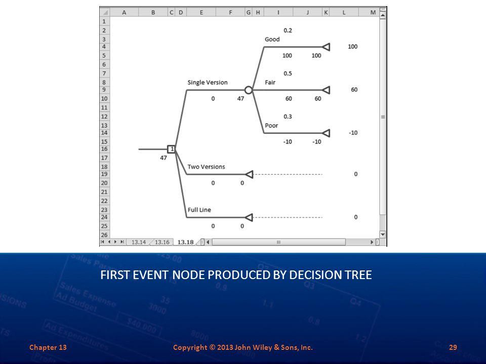 FIRST EVENT NODE PRODUCED BY DECISION TREE Chapter 13Copyright © 2013 John Wiley & Sons, Inc.29