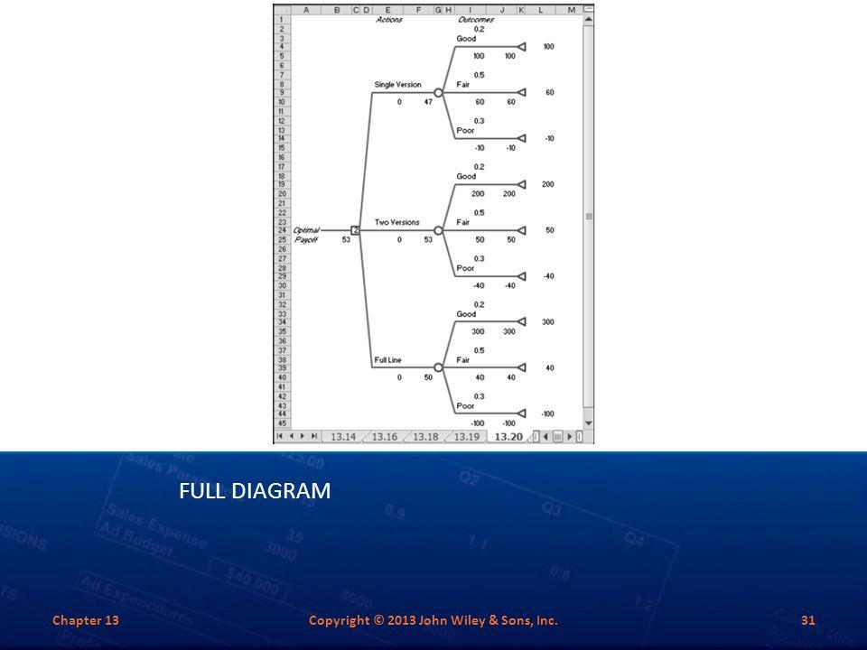 FULL DIAGRAM Chapter 13Copyright © 2013 John Wiley & Sons, Inc.31