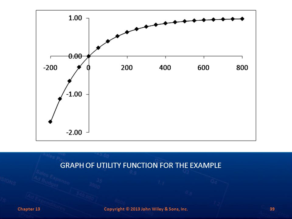 GRAPH OF UTILITY FUNCTION FOR THE EXAMPLE Chapter 13Copyright © 2013 John Wiley & Sons, Inc.39
