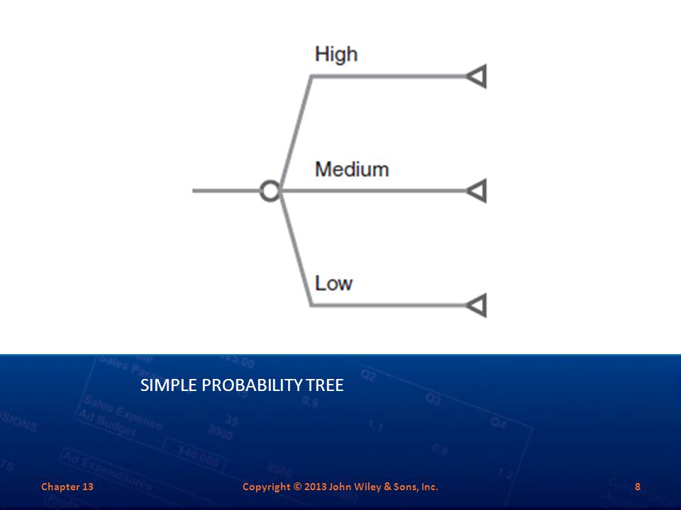 SIMPLE PROBABILITY TREE Chapter 13Copyright © 2013 John Wiley & Sons, Inc.8