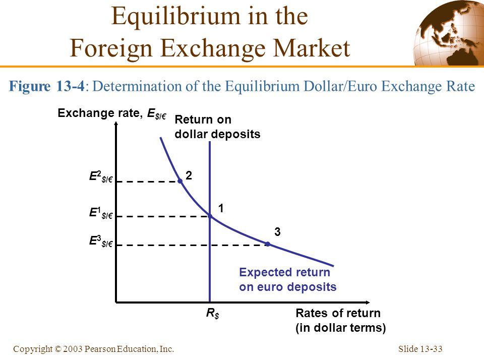 Slide 13-33Copyright © 2003 Pearson Education, Inc. R$R$ Return on dollar deposits Figure 13-4: Determination of the Equilibrium Dollar/Euro Exchange